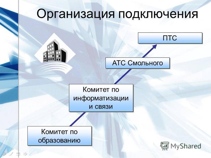 Организация подключения Комитет по образованию Комитет по информатизации и связи АТС Смольного ПТС