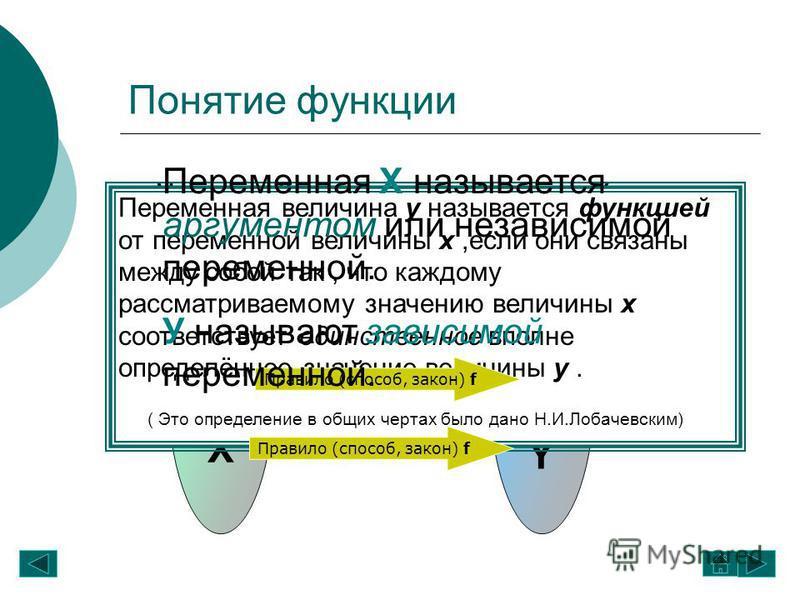 YYYYYY XXXXXX Понятие функции Правило (способ, закон) f Множество ХМножествоY Переменная величина у называется функцией от переменной величины х,если они связаны между собой так, что каждому рассматриваемому значению величины х соответствует единстве