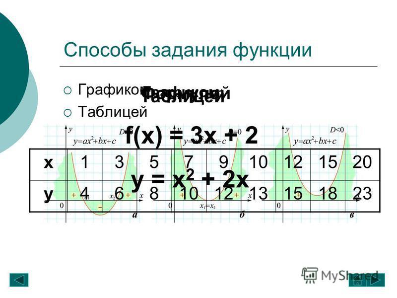 Способы задания функции Графиком Таблицей Формулой Графиком Таблицей Формулой f(x) = 3x + 2 y = x 2 + 2x х 1357910121520 у 468101213151823