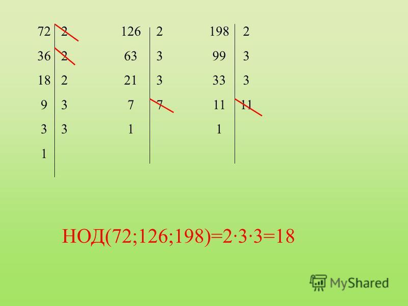 72 36 18 9 3 1 2223322233 126 63 21 7 1 23372337 198 99 33 11 1 2 3 11 НОД(72;126;198)=2·3·3=18