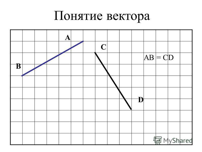 Понятие вектора A C B D AB = CD