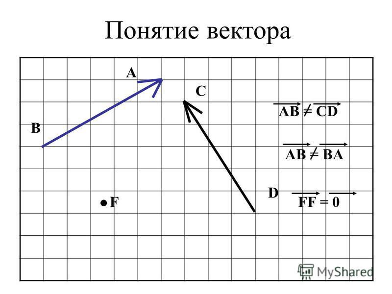 Понятие вектора A C B D AB = CD AB = BA FFF = 0