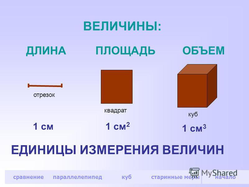 отрезок квадрат куб ДЛИНАПЛОЩАДЬОБЪЕМ 1 см 1 см 2 1 см 3 ВЕЛИЧИНЫ: ЕДИНИЦЫ ИЗМЕРЕНИЯ ВЕЛИЧИН начало сравнение параллелепипед куб старинные меры