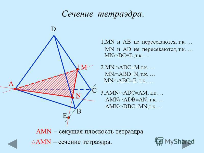 С А В D M Сечение тетраэдра. 1. MN и АВ не пересекаются, т.к. … МN ВС=E,т.к. … MN и АD не пересекаются, т.к. … Е С 2. МN ADC M,т.к. … MN ABC E, т.к. … AMN ADB AN, т.к. … AMN DBC MN,т.к.… MN ABD N, т.к. … 3. AMN ADC AM, т.к…. N AMN – сечение тетраэдра