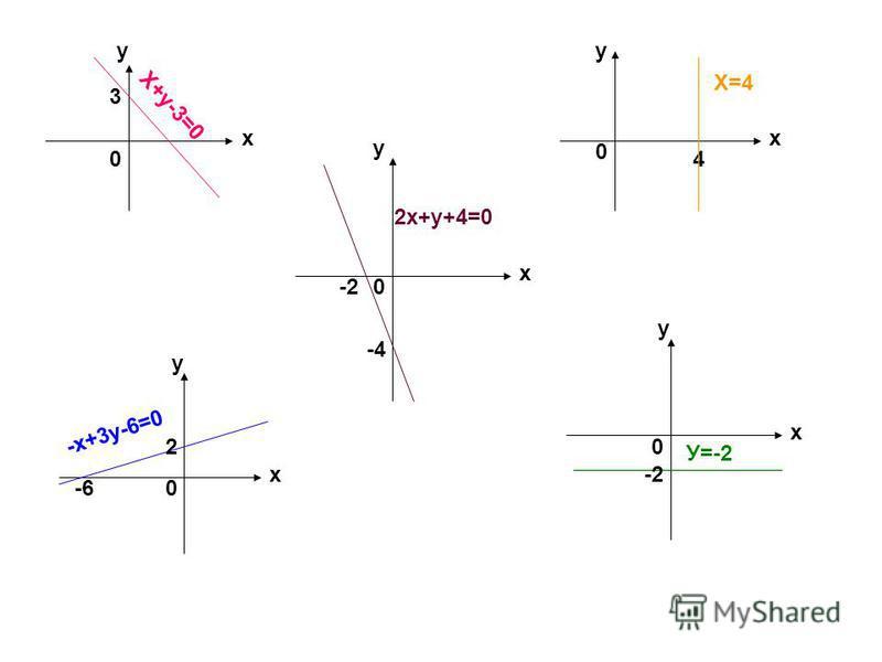 х у 0 3 Х+у-3=0 х у 0 2 -6 -х+3 у-6=0 х у 0-2 -4 2 х+у+4=0 х у 4 0 Х=4 х у 0 -2 У=-2