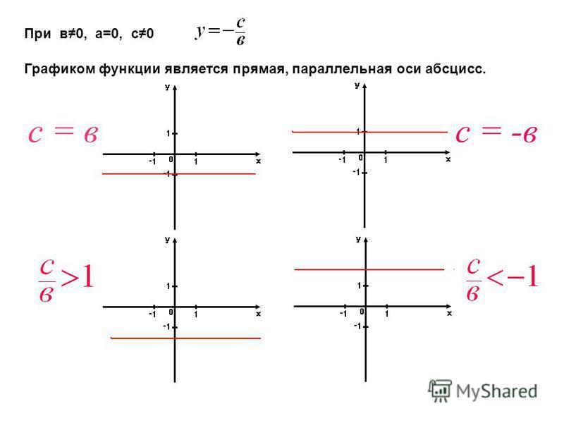 Графиком функции является прямая, параллельная оси абсцисс. При в 0, а=0, с 0 с = вс = -в