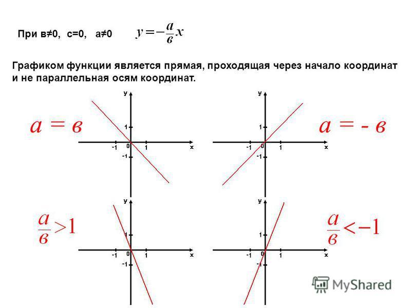 При в 0, с=0, а 0 Графиком функции является прямая, проходящая через начало координат и не параллельная осям координат. а = ва = - в