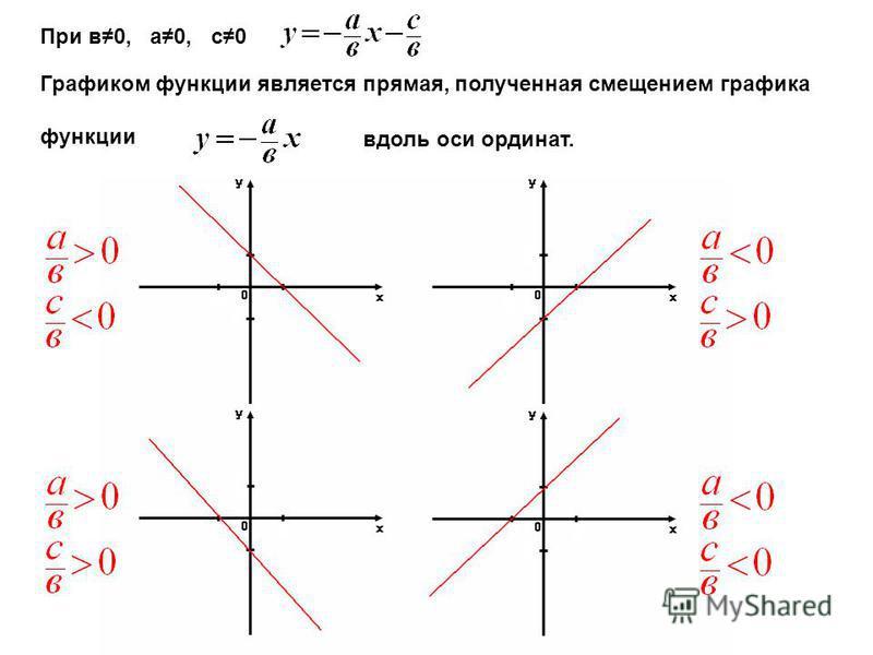 При в 0, а 0, с 0 Графиком функции является прямая, полученная смещением графика функции вдоль оси ординат.
