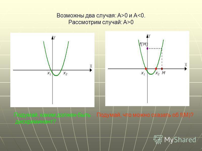 Возможны два случая: А>0 и A 0 x1x1 x2x2 x2x2 x1x1 M f(M) Подумай, каким должен быть дискриминант? Подумай, что можно сказать об f(M)?