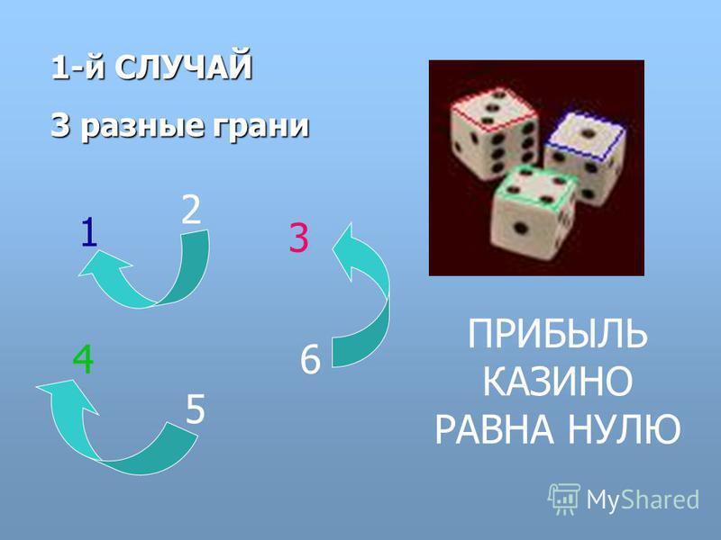 1-й СЛУЧАЙ 3 разные грани 1 2 3 4 5 6 ПРИБЫЛЬ КАЗИНО РАВНА НУЛЮ