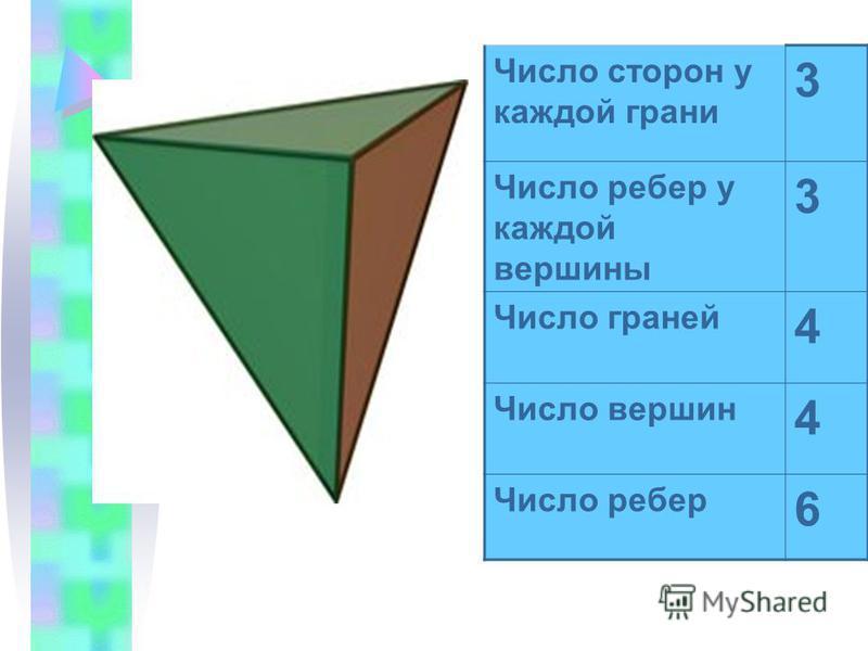 Число сторон у каждой грани 3 Число ребер у каждой вершины 3 Число граней 4 Число вершин 4 Число ребер 6