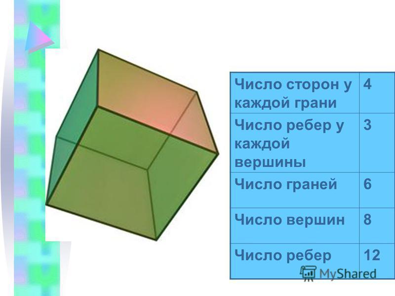 Число сторон у каждой грани 4 Число ребер у каждой вершины 3 Число граней 6 Число вершин 8 Число ребер 12