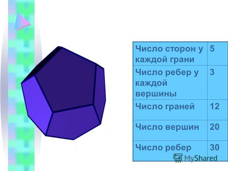 Число сторон у каждой грани 5 Число ребер у каждой вершины 3 Число граней 12 Число вершин 20 Число ребер 30