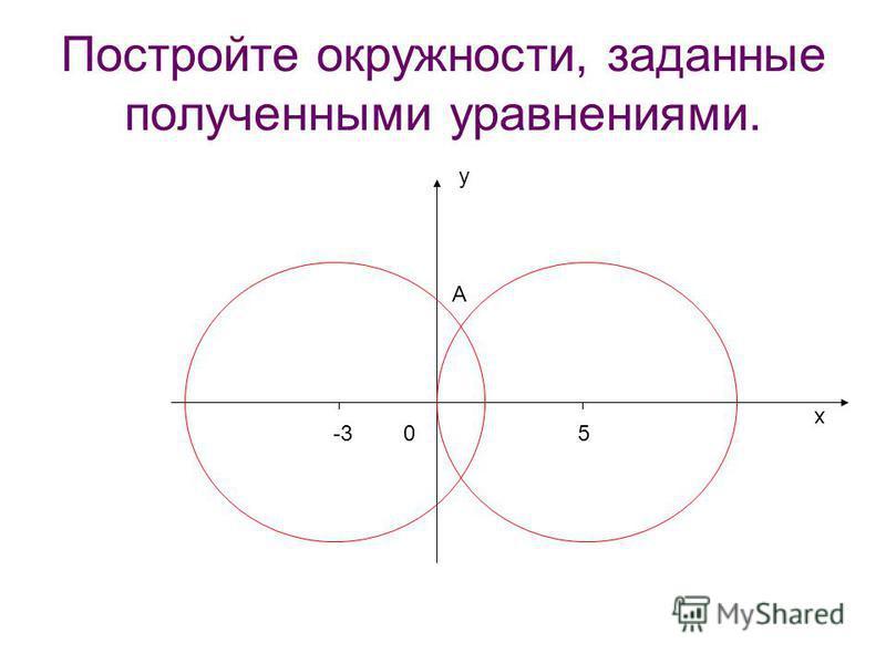 Постройте окружности, заданные полученными уравнениями. 0 y x А 5-3
