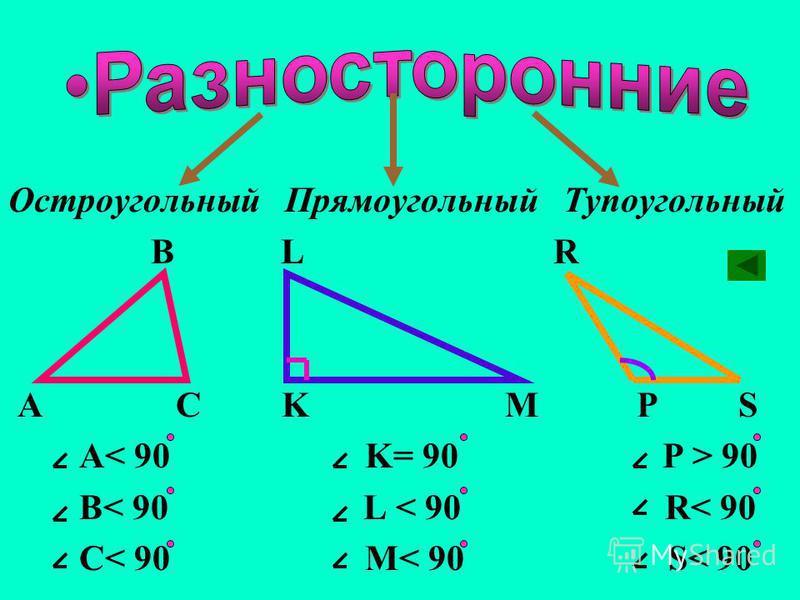 Разносторонний Равносторонний Равнобедренный B L R A C K M P S AB = BC = AC KL=LM PR=RS=SP