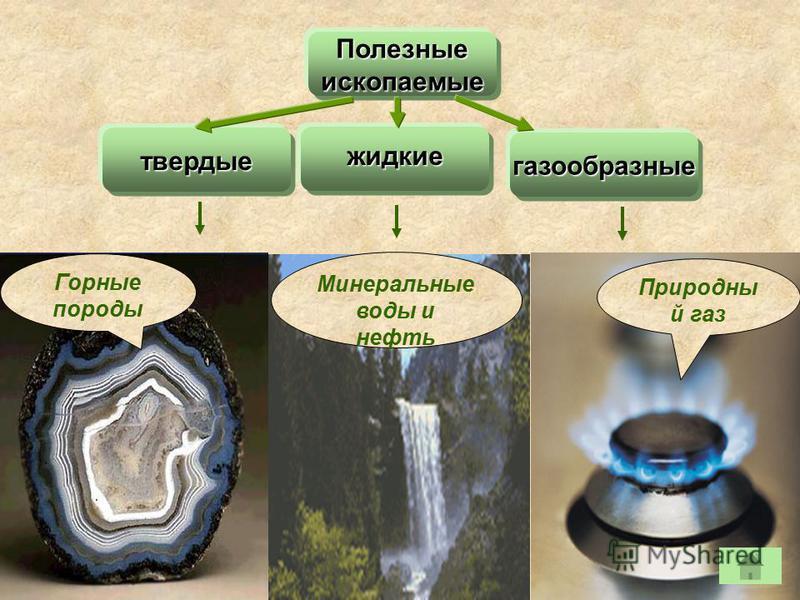 Полезныеископаемые жидкие газообразные твердые Горные породы Минеральные воды и нефть Природны й газ
