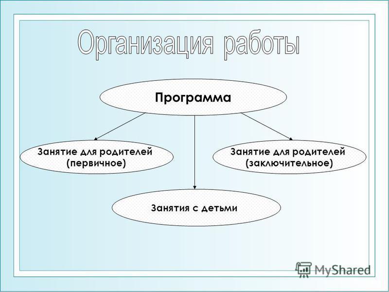 Программа Занятие для родителей (первичное) Занятия с детьми Занятие для родителей (заключительное)