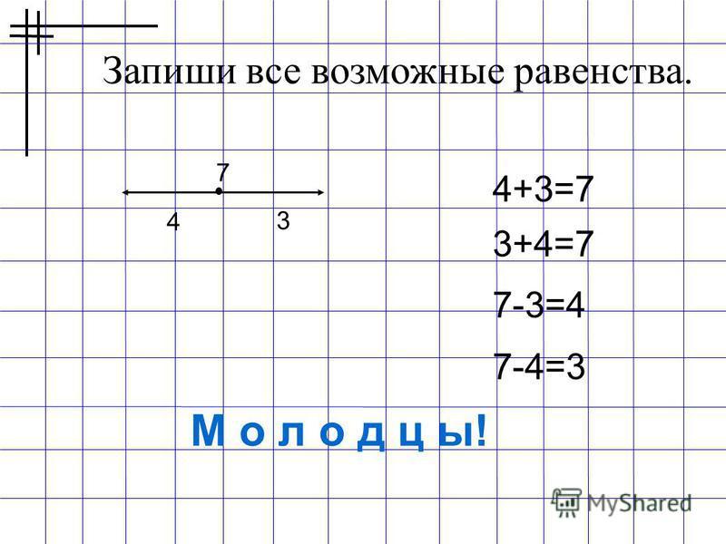 Запиши все возможные равенства. 4 3 7. 4+3=7 3+4=7 7-3=4 7-4=3 М о л о д ц ы!