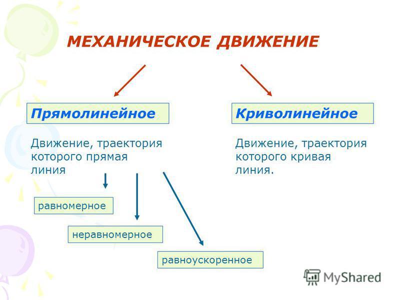 Криволинейное Движение, траектория которого кривая линия. Прямолинейное Движение, траектория которого прямая линия МЕХАНИЧЕСКОЕ ДВИЖЕНИЕ равномерное неравномерное равноускоренное