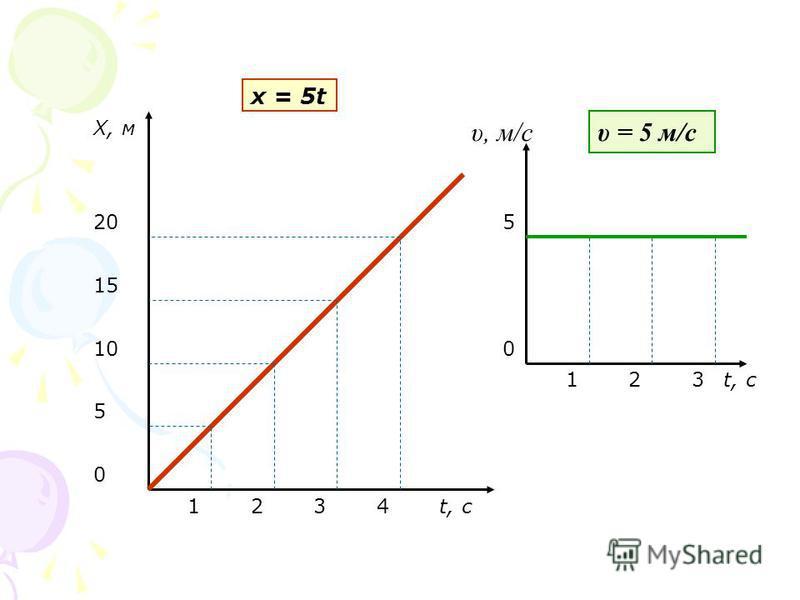 t, с Х, м 1234 5 10 15 20 t, с υ, м/с 5 0 0 123 υ = 5 м/с х = 5t