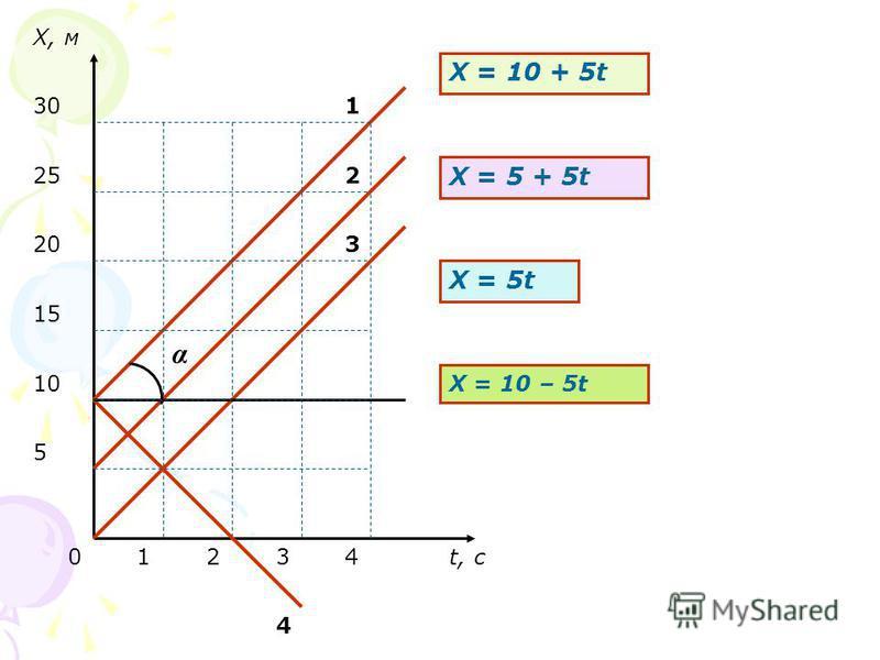 t, с Х, м 01234 5 15 10 20 25 30 Х = 10 + 5t Х = 5 + 5t Х = 5t α X = 10 – 5t 1 2 3 4