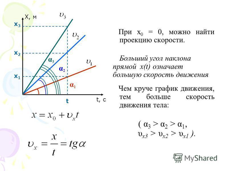 При х 0 = 0, можно найти проекцию скорости. Больший угол наклона прямой x(t) означает большую скорость движения Чем круче график движения, тем больше скорость движения тела: ( α 3 > α 2 > α 1, υ x3 > υ x2 > υ x1 ). Х, м t, с α1α1 α2α2 α3α3 t х 1 х 1