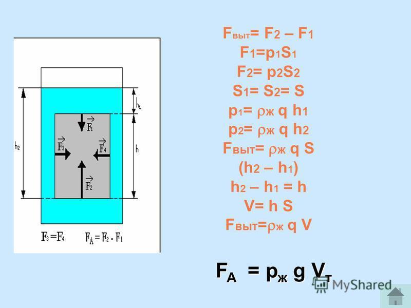 FA = ржд g Vт F выт = F 2 – F 1 F 1 =p 1 S 1 F 2 = p 2 S 2 S 1 = S 2 = S p 1 = ж q h 1 p 2 = ж q h 2 F выт = ж q S (h 2 – h 1 ) h 2 – h 1 = h V= h S F выт = ж q V