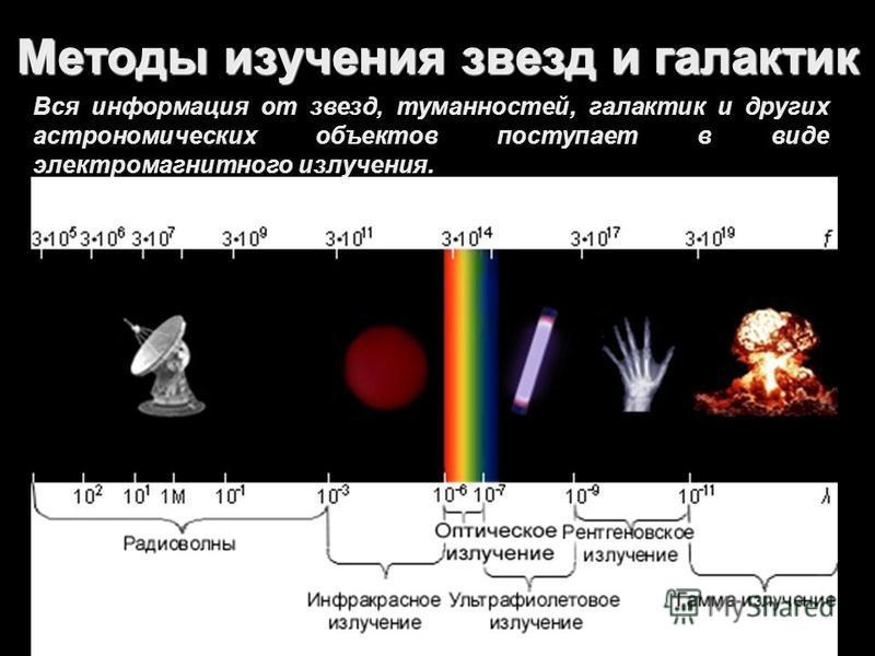 Методы изучения звезд и галактик Вся информация от звезд, туманностей, галактик и других астрономических объектов поступает в виде электромагнитного излучения.