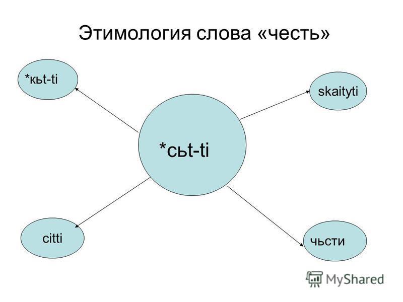 Этимология слова «честь» citti skaitуti *кью-ti части *cat-ti
