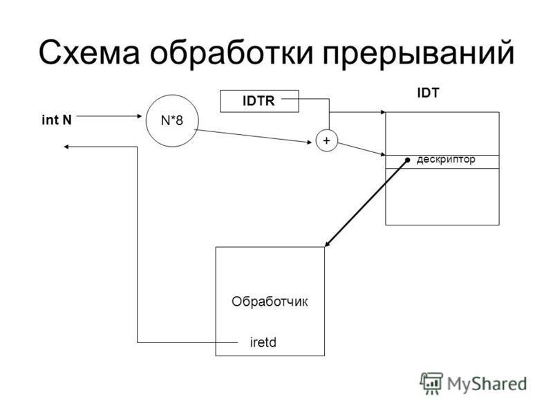 Схема обработки прерываний int N N*8 IDTR IDT дескриптор + Обработчик iretd