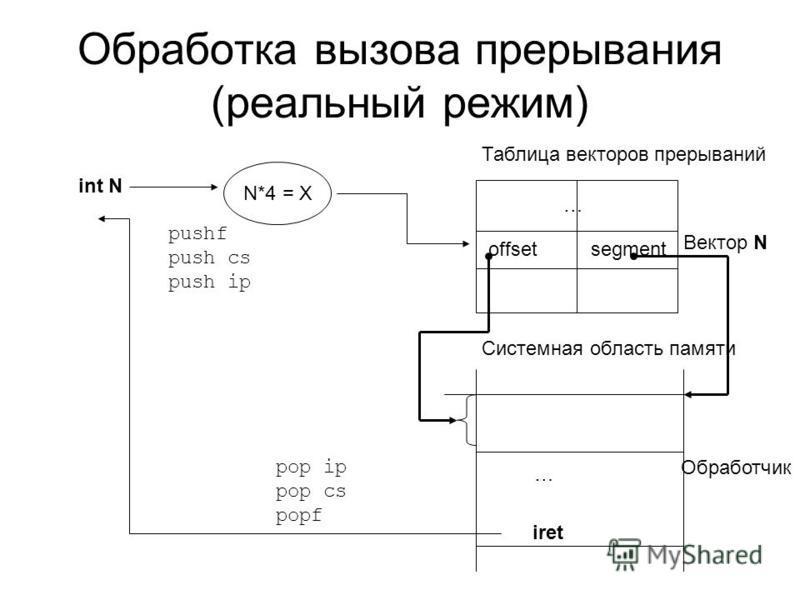 Обработка вызова прерывания (реальный режим) int N N*4 = X … Таблица векторов прерываний Вектор N offsetsegment Системная область памяти Обработчик iret … pushf push cs push ip pop ip pop cs popf