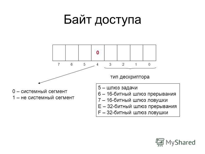 Байт доступа 01234567 0 0 – системный сегмент 1 – не системный сегмент тип дескриптора 5 – шлюз задачи 6 – 16-битный шлюз прерывания 7 – 16-битный шлюз ловушки E – 32-битный шлюз прерывания F – 32-битный шлюз ловушки