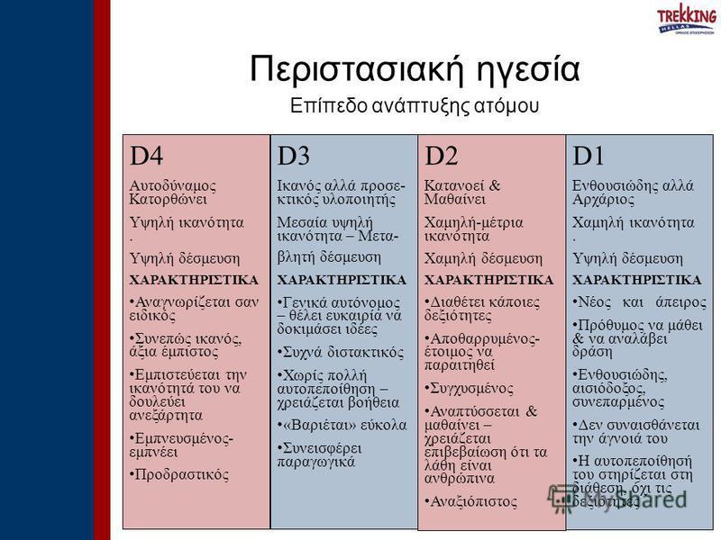 D4 Αυτοδύναμος Κατορθώνει Υψηλή ικανότητα. Υψηλή δέσμευση ΧΑΡΑΚΤΗΡΙΣΤΙΚΑ Αναγνωρίζεται σαν ειδικός Συνεπώς ικανός, άξια έμπιστος Εμπιστεύεται την ικανότητά του να δουλεύει ανεξάρτητα Εμπνευσμένος- εμπνέει Προδραστικός Περιστασιακή ηγεσία Επίπεδο ανάπ