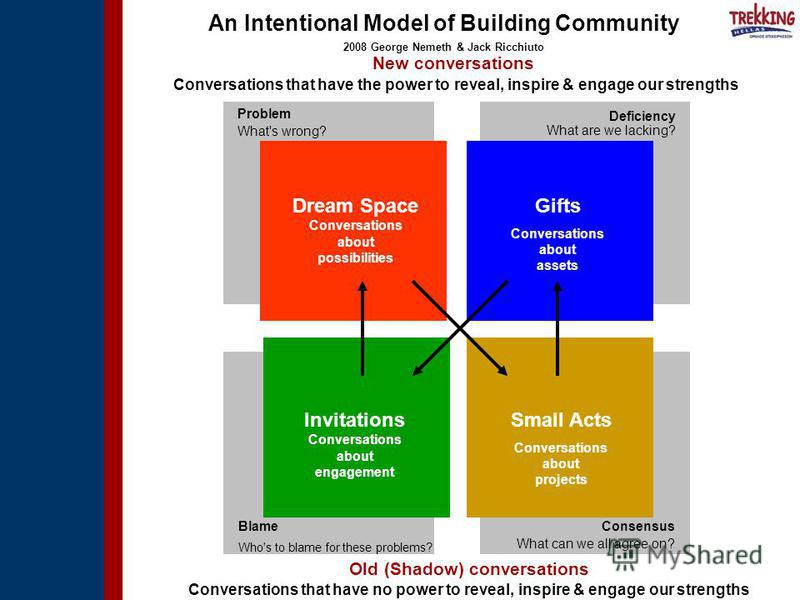 An Intentional Model of Building Community 2008 George Nemeth & Jack Ricchiuto Old (Shadow) conversations Conversations that have no power to reveal, inspire & engage our strengths Dream Space Conversations about possibilities Problem What's wrong? D