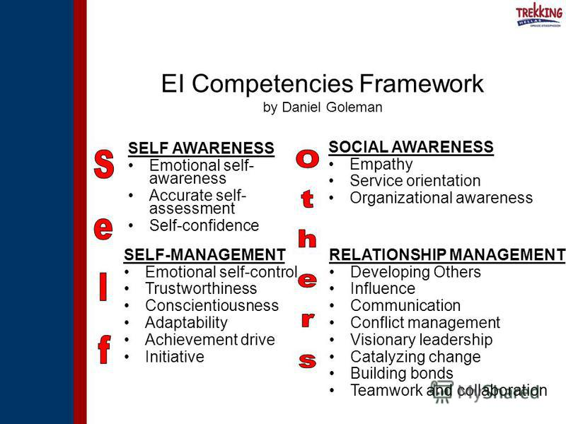 EI Competencies Framework by Daniel Goleman SELF AWARENESS Emotional self- awareness Accurate self- assessment Self-confidence SOCIAL AWARENESS Empathy Service orientation Organizational awareness SELF-MANAGEMENT Emotional self-control Trustworthines
