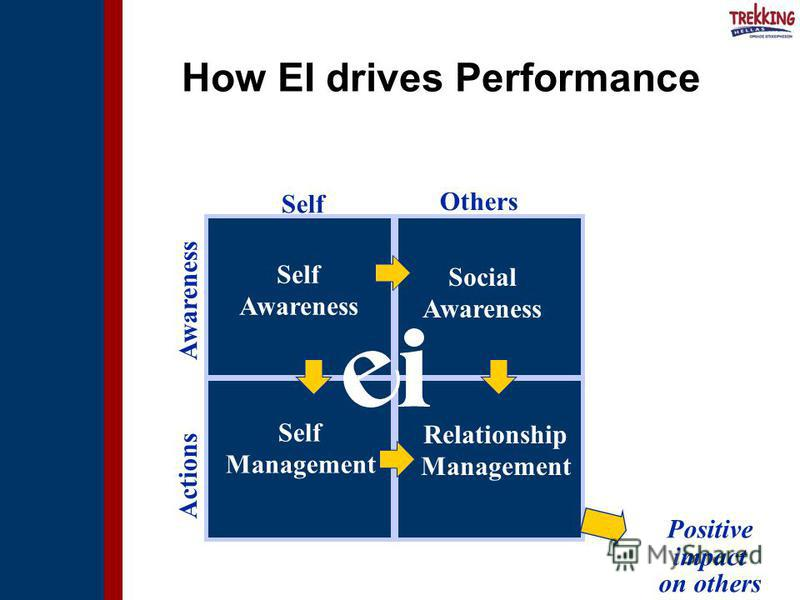 Self Others Awareness Actions Positive impact on others Self Awareness Social Awareness Self Management Relationship Management How EI drives Performance