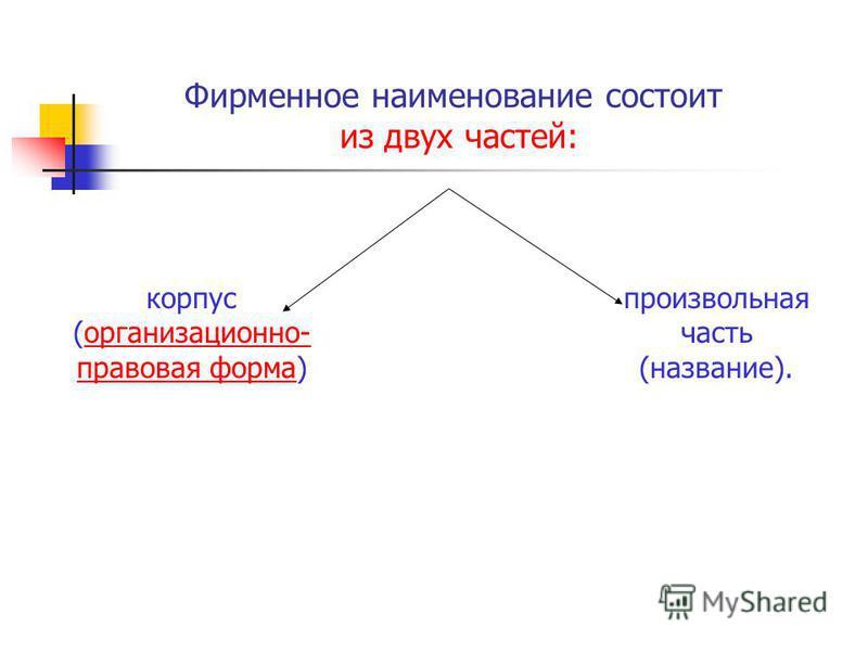 Фирменное наименование состоит из двух частей: корпус (организационно- правовая форма)организационно- правовая форма произвольная часть (название).