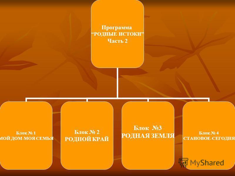 Программа РОДНЫЕ ИСТОКИ Часть 2 Блок 1 МОЙ ДОМ-МОЯ СЕМЬЯ Блок 2 РОДНОЙ КРАЙ Блок 3 РОДНАЯ ЗЕМЛЯ Блок 4 СТАНОВОЕ- СЕГОДНЯ