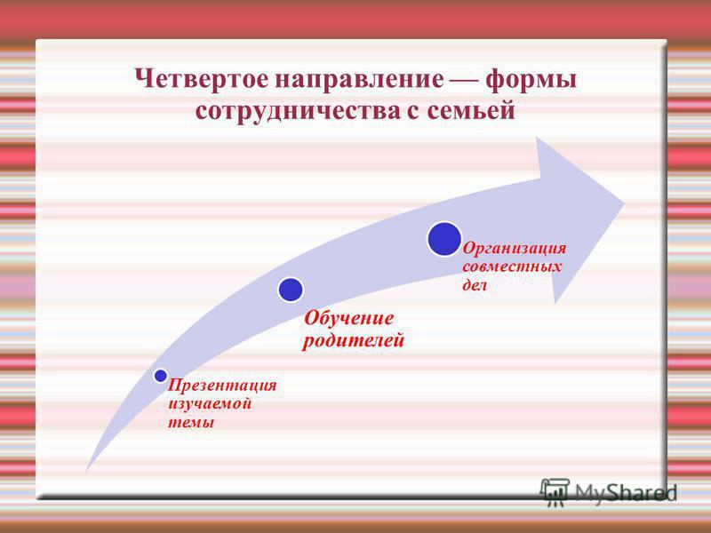 Четвертое направление формы сотрудничества с семьей Презентация изучаемой темы Обучение родителей Организация совместных дел