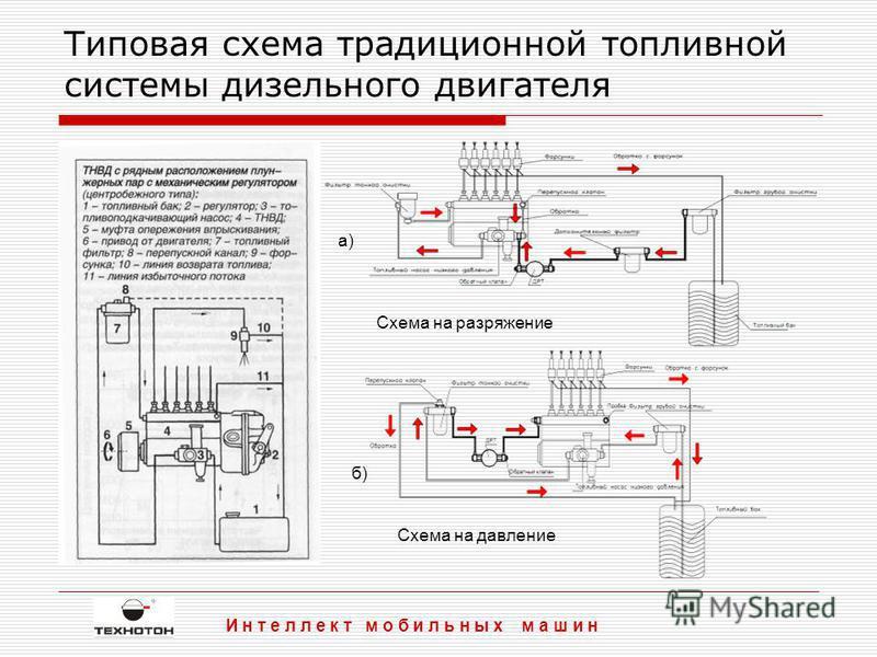 Типовая схема традиционной топливной системы дизельного двигателя И н т е л л е к т мобильных м а ш и н Схема на разряжение Схема на давление а) б)