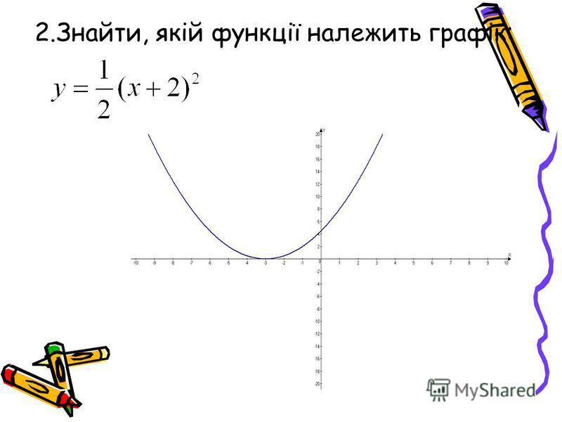 2.Знайти, якій функції належить графік: