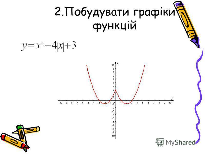2.Побудувати графіки функцій