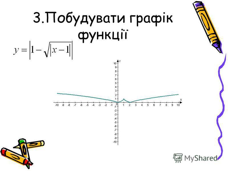 3.Побудувати графік функції
