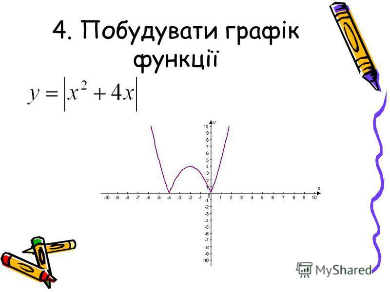 4. Побудувати графік функції