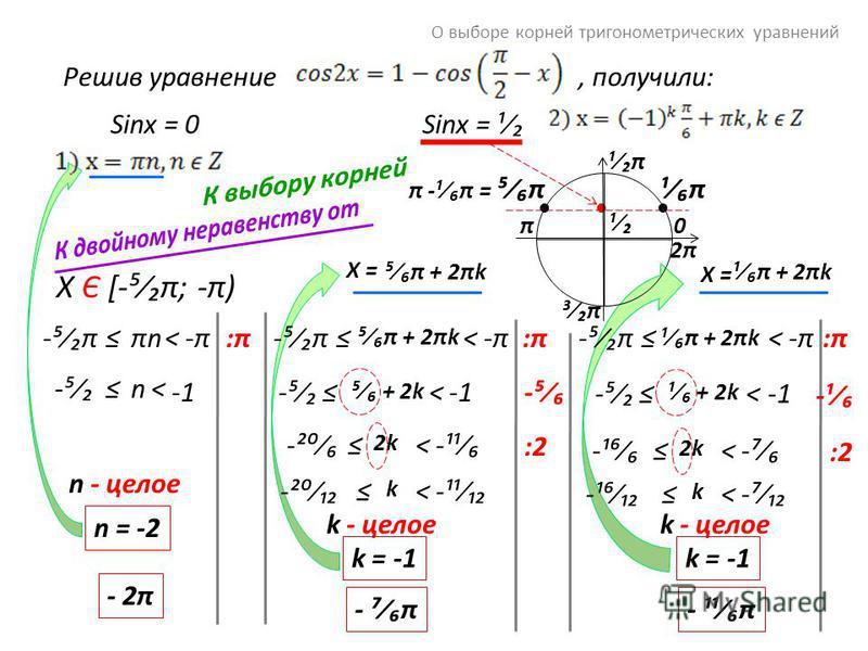 О выборе корней тригонометрических уравнений Решив уравнение, получили: πnπn-π-π<-π-π Sinx = ¹Sinx = 0 2π2π ¹π¹π ³π³π π ¹ ¹π¹π π -¹π =π X = 0 ¹π + 2πk π + 2πk -π-π<-π-π-π-π<-π-π ¹π + 2πkπ + 2πk X Є [-π; -π) :π:π n-< n - целое n = -2 - 2π :π:π + 2k -<