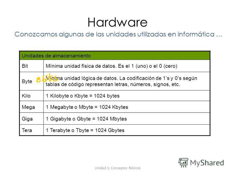 Unidad 1: Conceptos Básicos Hardware Conozcamos algunas de las unidades utilizadas en informática … Unidades de almacenamiento BitMínima unidad física de datos. Es el 1 (uno) o el 0 (cero) Byte Mínima unidad lógica de datos. La codificación de 1s y 0