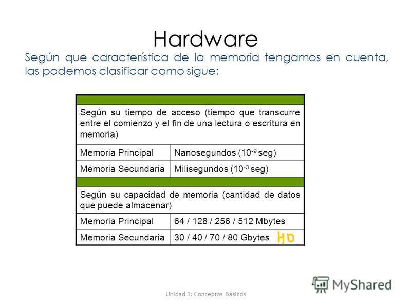 Unidad 1: Conceptos Básicos Hardware Según que característica de la memoria tengamos en cuenta, las podemos clasificar como sigue: Según su tiempo de acceso (tiempo que transcurre entre el comienzo y el fin de una lectura o escritura en memoria) Memo