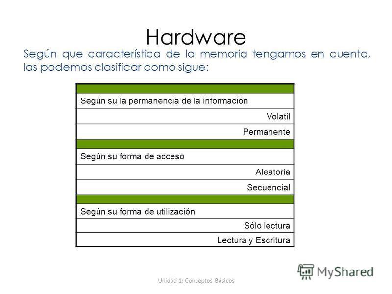 Unidad 1: Conceptos Básicos Hardware Según que característica de la memoria tengamos en cuenta, las podemos clasificar como sigue: Según su la permanencia de la información Volatil Permanente Según su forma de acceso Aleatoria Secuencial Según su for
