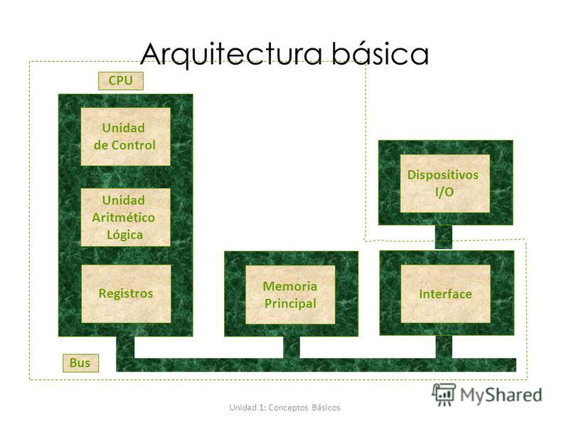 Unidad 1: Conceptos Básicos Arquitectura básica Unidad de Control Unidad Aritmético Lógica Registros Memoria Principal Dispositivos I/O Interface Bus CPU