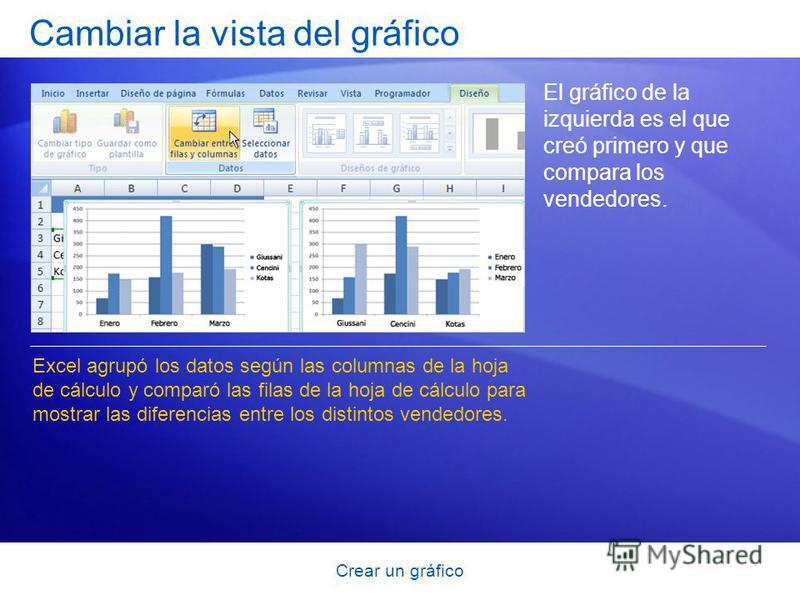 Crear un gráfico Cambiar la vista del gráfico El gráfico de la izquierda es el que creó primero y que compara los vendedores. Excel agrupó los datos según las columnas de la hoja de cálculo y comparó las filas de la hoja de cálculo para mostrar las d